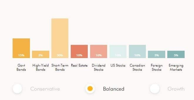 Wealthsimple Balanced Investing