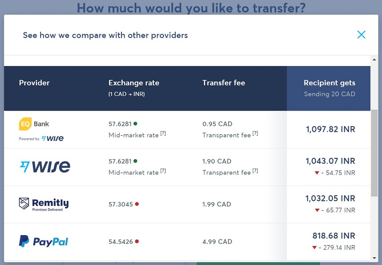 Wise Canada Competitor Rates